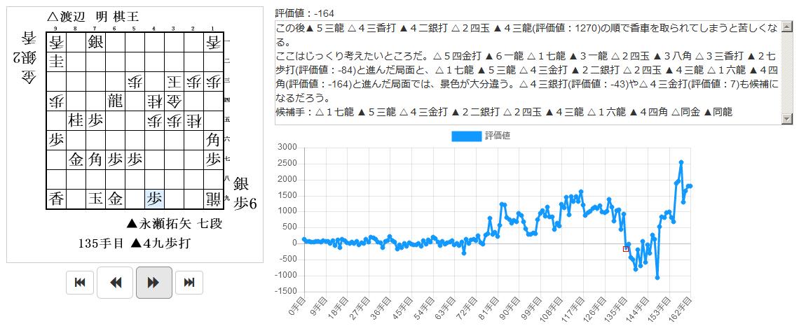 将棋 第43期 棋王戦 五番勝負 第4局 の棋譜分析 2018年3月20日