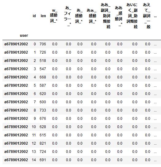 抽出 python dataframe